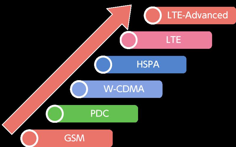 移動体通信基地局装置ソフトウエア開発