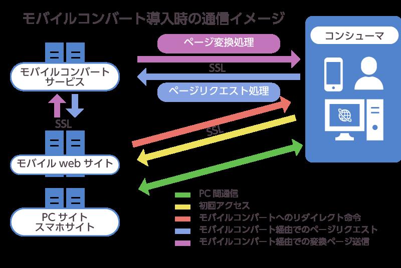 ネット生保向けモバイルプロモーションサイト構築事例
