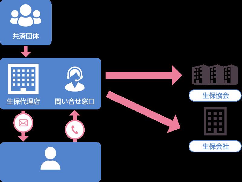 生保険代理店向け顧客管理システム構築事例