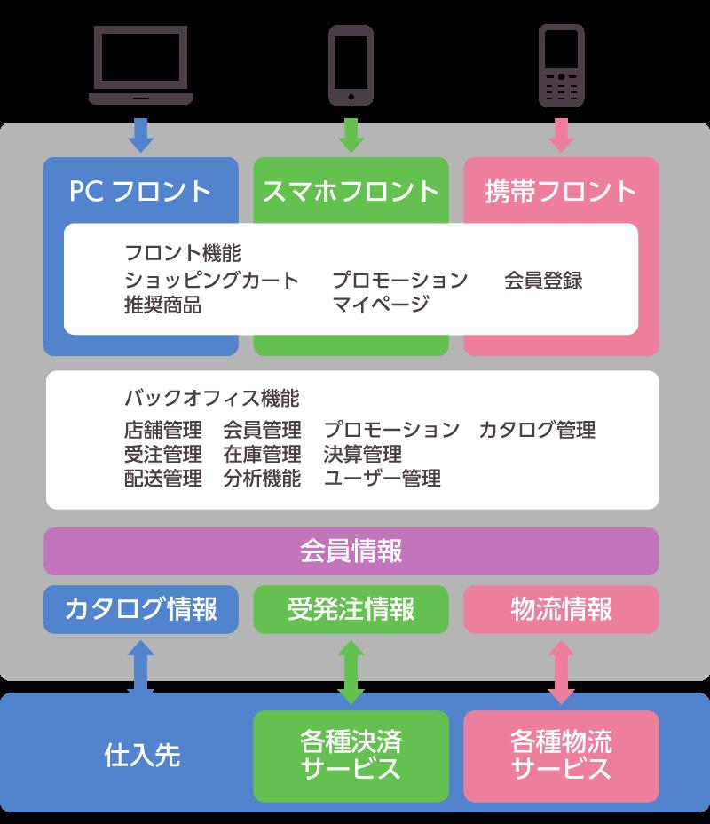 eコマースサービス基盤