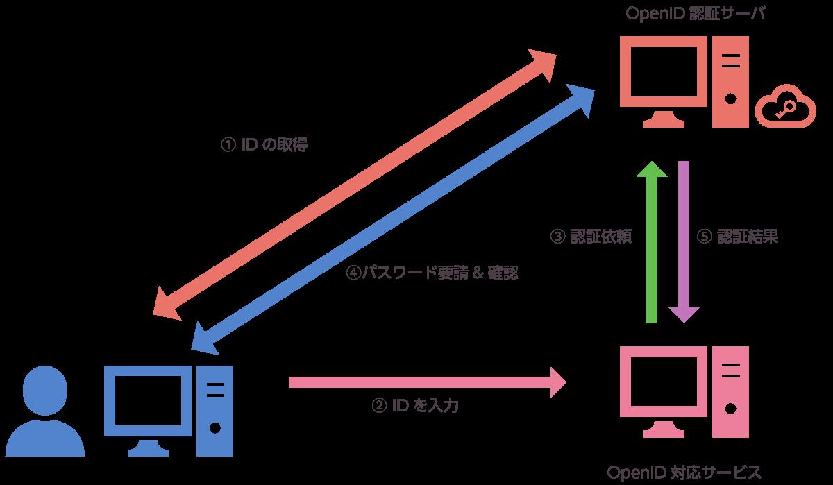 Open ID対応認証システム