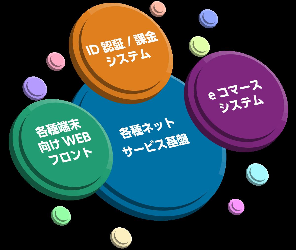 各種ネットサービス基盤、各種端末向けWEBフロント、ID認証/課金システム、eコマースシステム